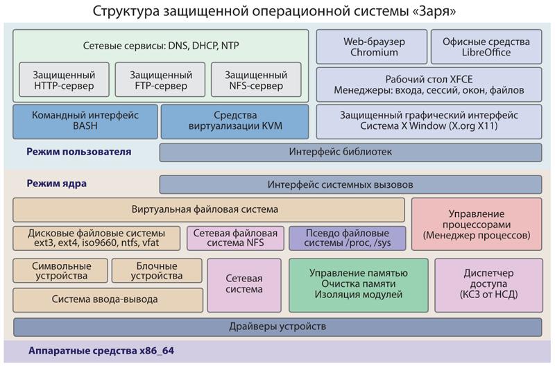 Made in Russia: обзор 20 российских операционных систем