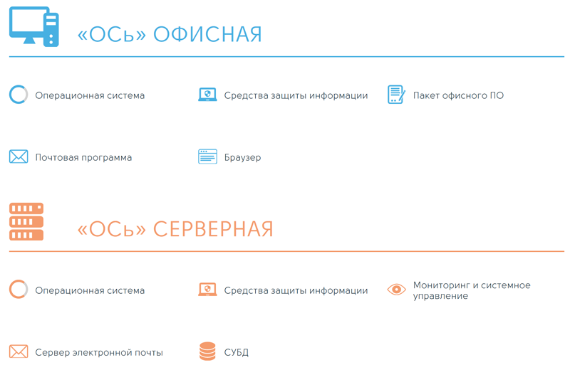 Российская операционная система «ОСь»: слово разработчику