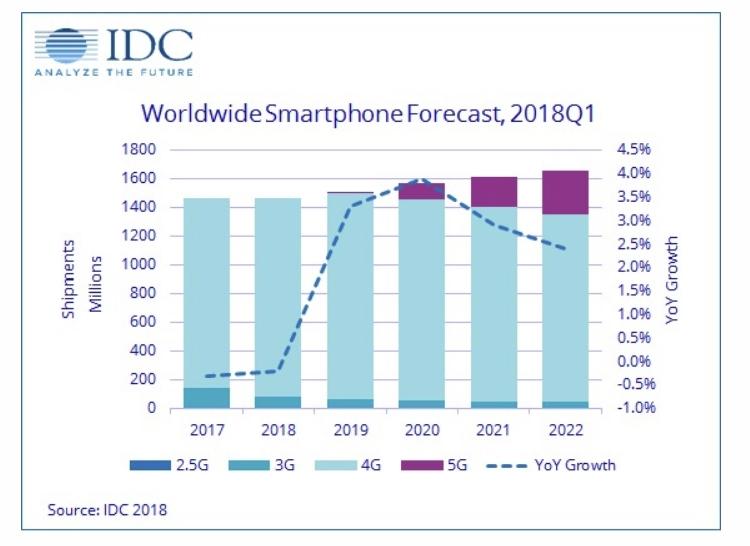 IDC: мировой рынок смартфонов в 2018 году ожидает дальнейший спад