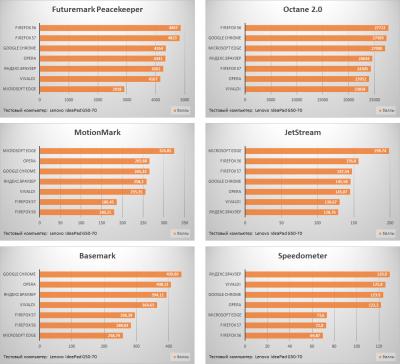 Ответный ход: обзор и оценка производительности нового браузера Firefox Quantum