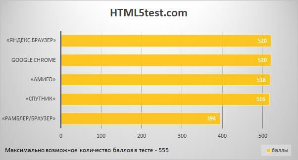 Своё, родное: сравнительный обзор четырёх российских браузеров