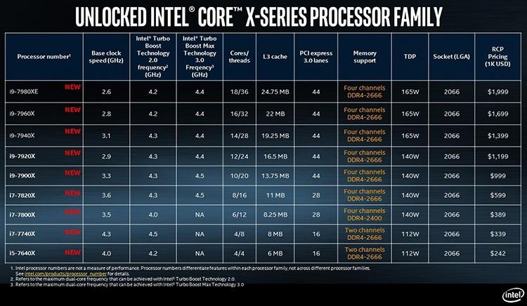 Intel не спешит с Cascade Lake-X, но выпустит 22-ядерный процессор LGA2066
