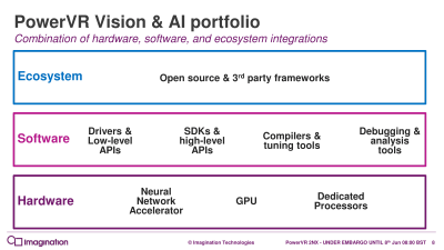 Imagination представила новые ИИ-ускорители PowerVR 2NX