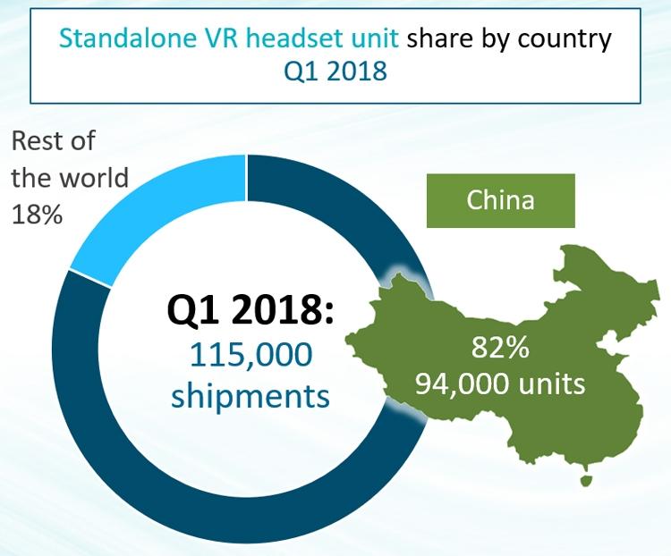 Рынок VR-шлемов «всё в одном» показывает взрывной рост