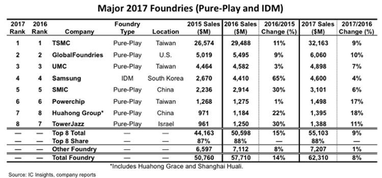GlobalFoundries сокращает 5 % персонала