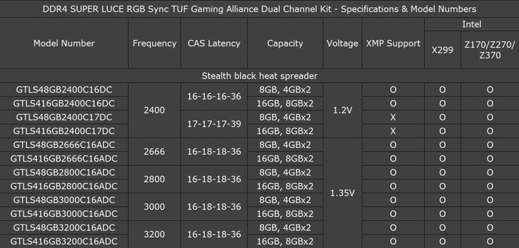 Computex 2018: память GeIL Super Luce RGB Sync TUF Gaming для игровых ПК