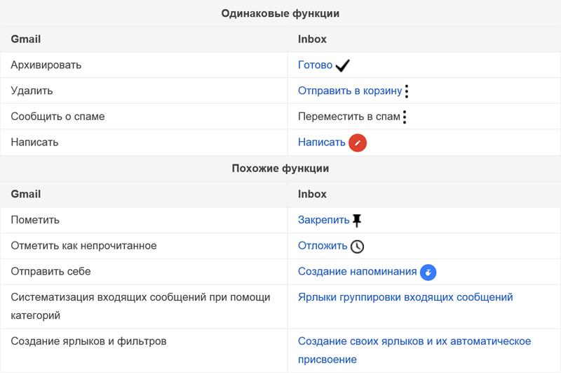 Экспресс-обзор Inbox by Gmail: долой стереотипы!