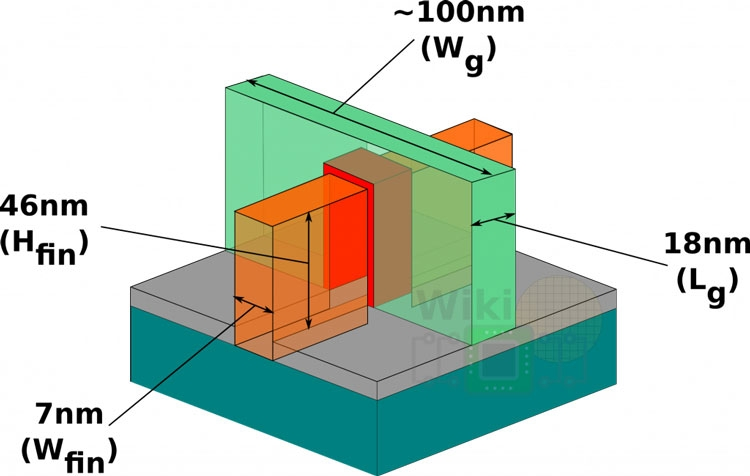 За использование FinFET-транзисторов Samsung должна уплатить штраф в $400 млн