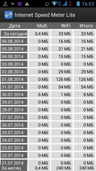 Контроль за мегабайтами: как экономить мобильный трафик на Android