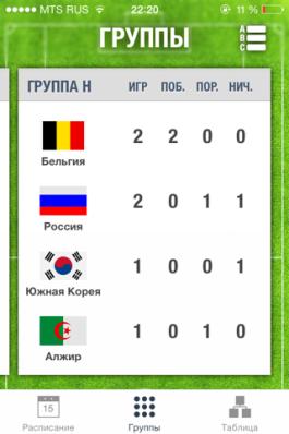 Чемпионат мира по футболу в Бразилии. Десять самых полезных iOS-приложений