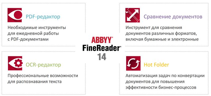 Четыре в одном: обзор нового ABBYY FineReader 14