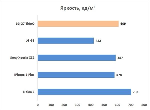 Новая статья: Обзор смартфона LG G7 ThinQ: самый умный, что ли?