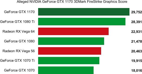 Предположительные тесты NVIDIA GTX 1170 показывают превосходство над 1080 Ti