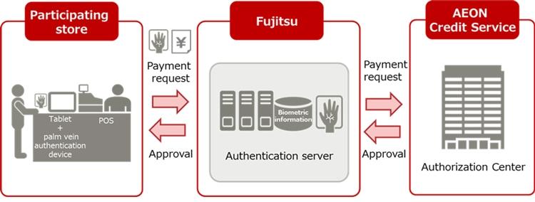 В магазин без кошелька и карты: AEON и Fujitsu тестируют сервис оплаты по рисунку вен
