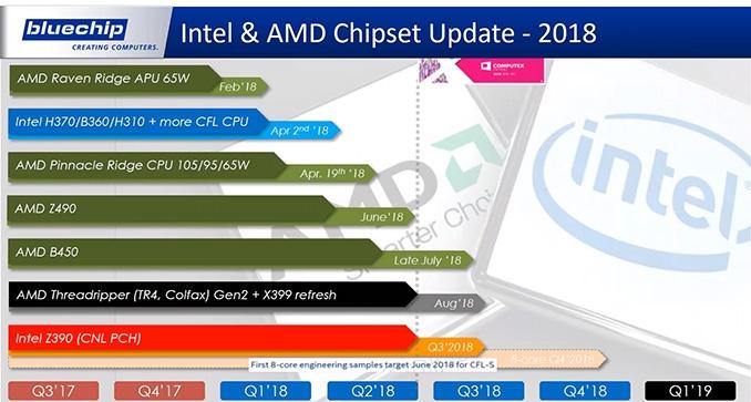 Core i9-9900K возглавит семейство процессоров Intel LGA1151