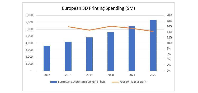 Объём европейского рынка 3D-печати превысит jpg млрд в 2018 году