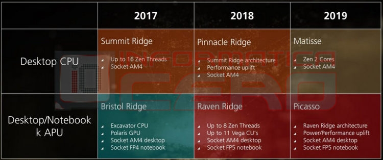 Преемник AMD Raven Ridge замечен в «дикой природе»