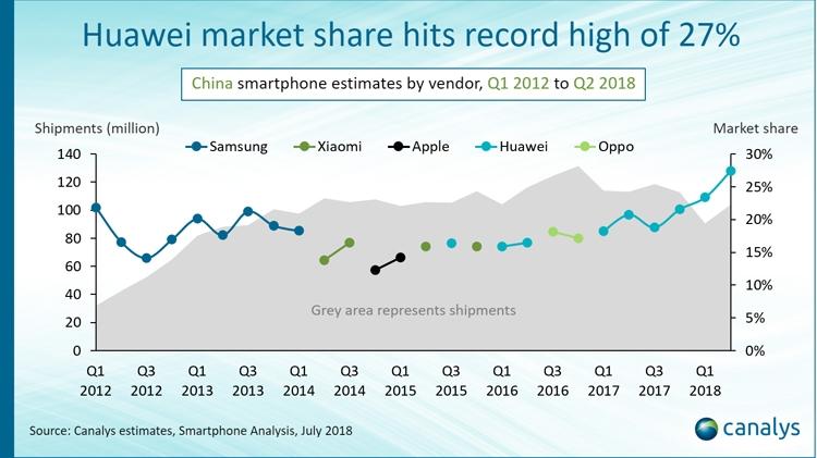 Рынок смартфонов Китая захватили четыре местные компании