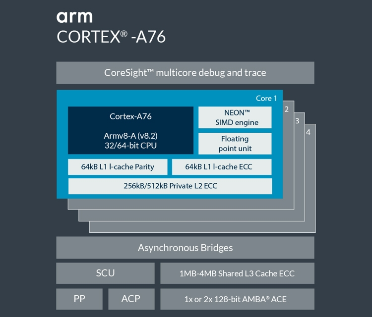 Процессор Samsung Exynos 9820 может получить трёхкластерную архитектуру