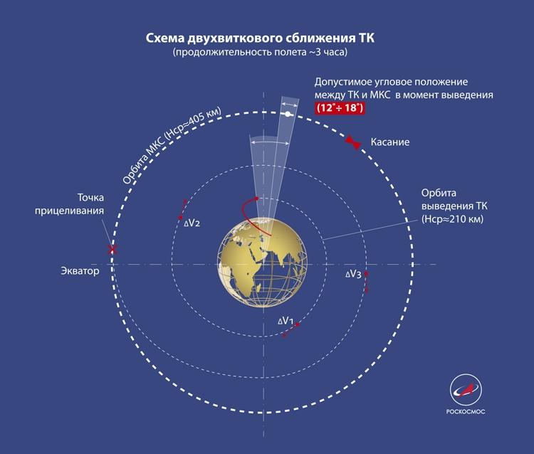 Российский корабль впервые добрался до МКС по двухвитковой схеме сближения