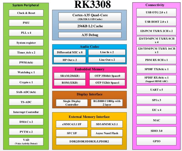 Процессоры Rockchip RK3308 и RK3326 получили четыре ядра ARM Cortex-A35