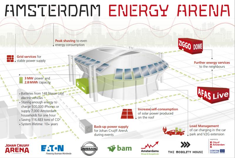 Nissan запустила самую большую энергетическую экосистему в Европе
