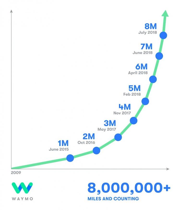 Автономные автомобили Waymo проходят ежедневно более 40 тысяч километров
