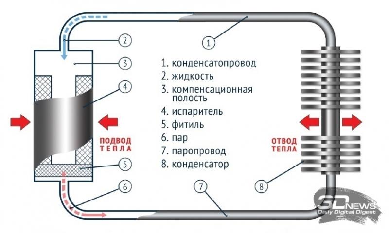 Новая статья: Как собрать мощный, но абсолютно бесшумный ПК. Обзор системы охлаждения «Теркон-КТТ»