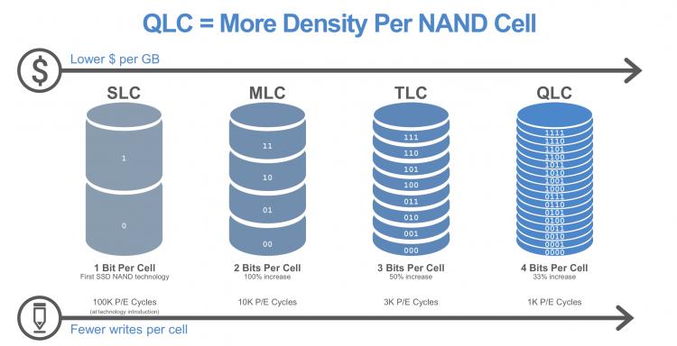 Intel начала производство SSD на базе 3D QLC NAND с интерфейсом PCI Express