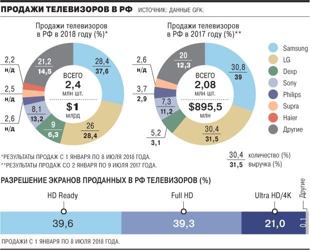 Российский рынок телевизоров вернулся к докризисному уровню