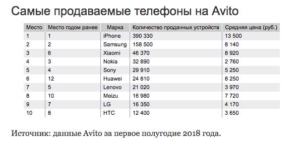 Смартфоны Xiaomi вошли в Топ-3 по перепродажам в России