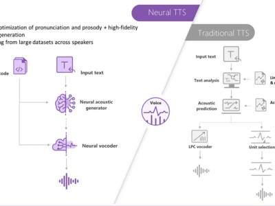 Microsoft удалось повысить качество компьютерного голоса