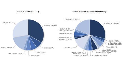 Маск оценил возможности китайской космонавтики